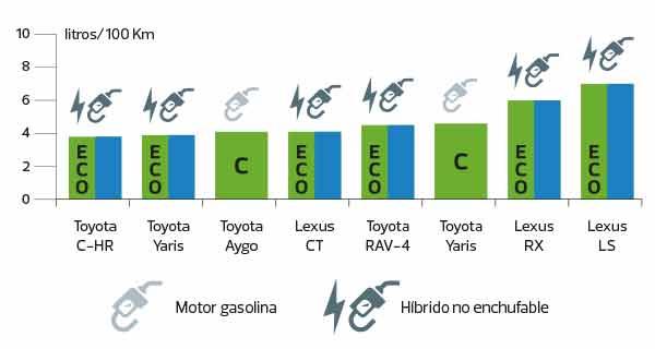 Comparativa vehículos Toyota-Lexus
