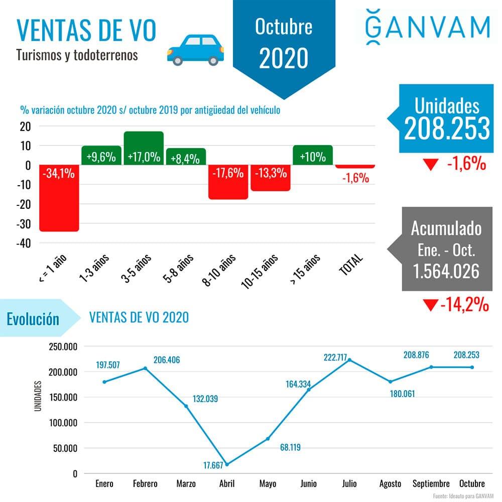 ventas de coches de ocasión en octubre - Ganvam